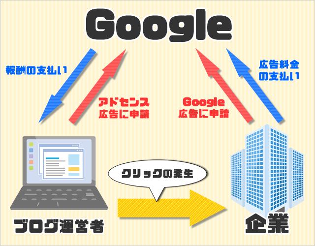 Googleアドセンス広告の仕組み図