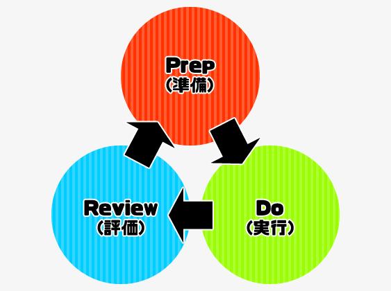 PDR仕事術の考え方