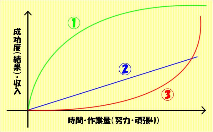 成長曲線(成功曲線)の代表的な軌道について①