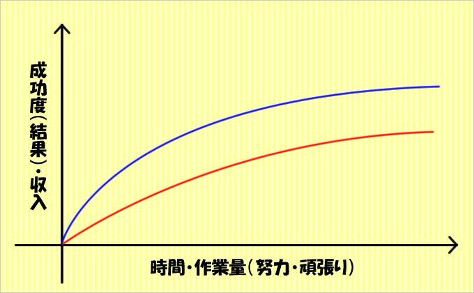 成長曲線(成功曲線)の代表的な軌道について③