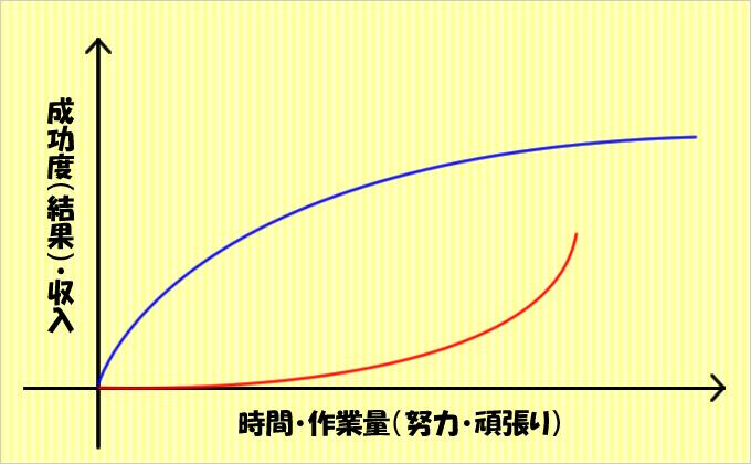 成長曲線(成功曲線)の代表的な軌道について④